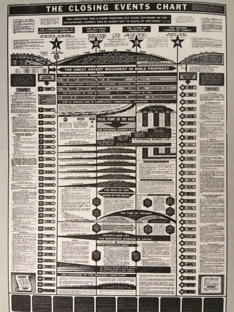 eschatology chart